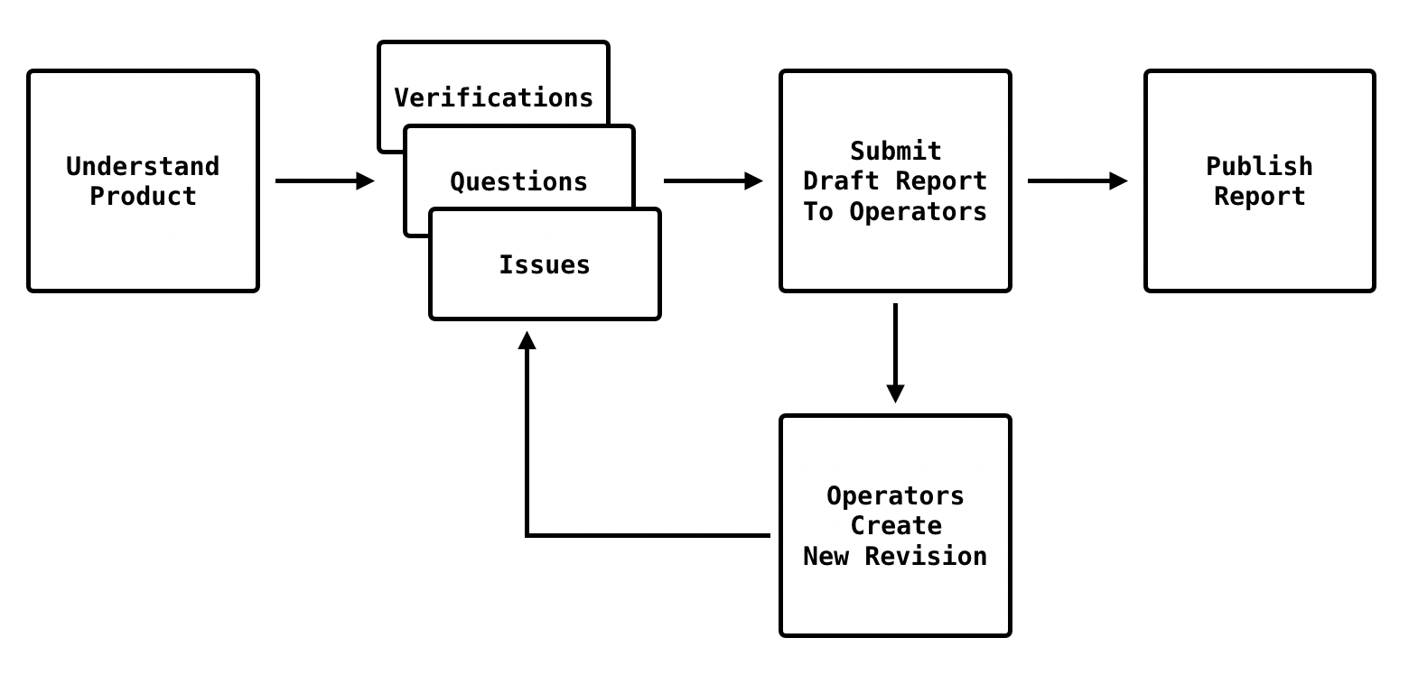 Auditing process diagram