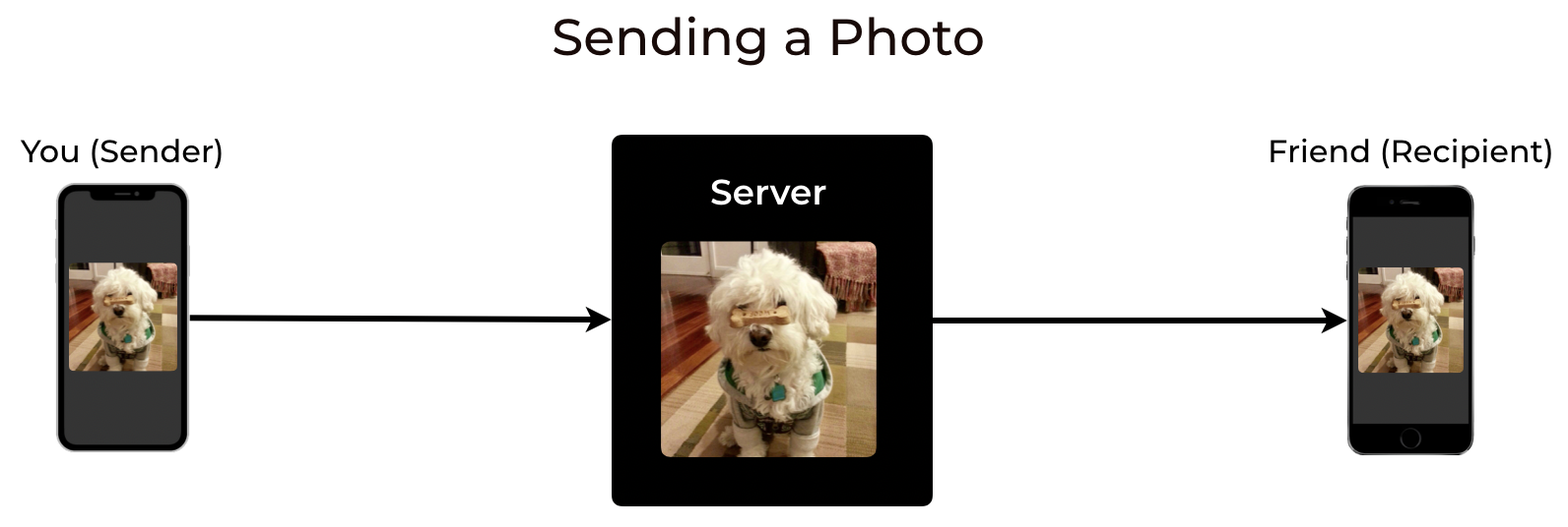 A photo is sent from a Sender device to a black box server, then to a Recipient device.