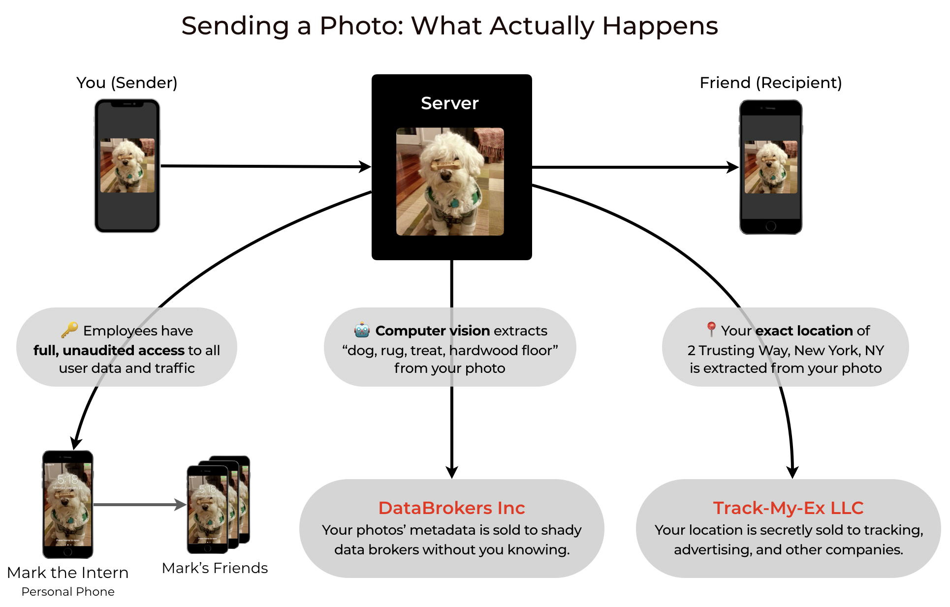 A photo is sent from a Sender device to a black box server, where its metadata is sent to data brokers, ad companies, and employees who have full access to the photo, and finally, to a Recipient device.