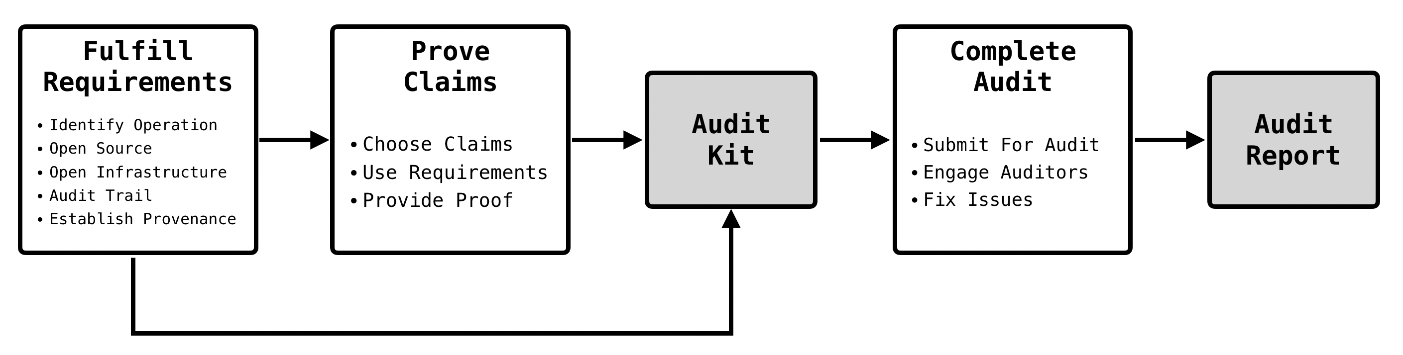 Diagram of the Openly Operated process