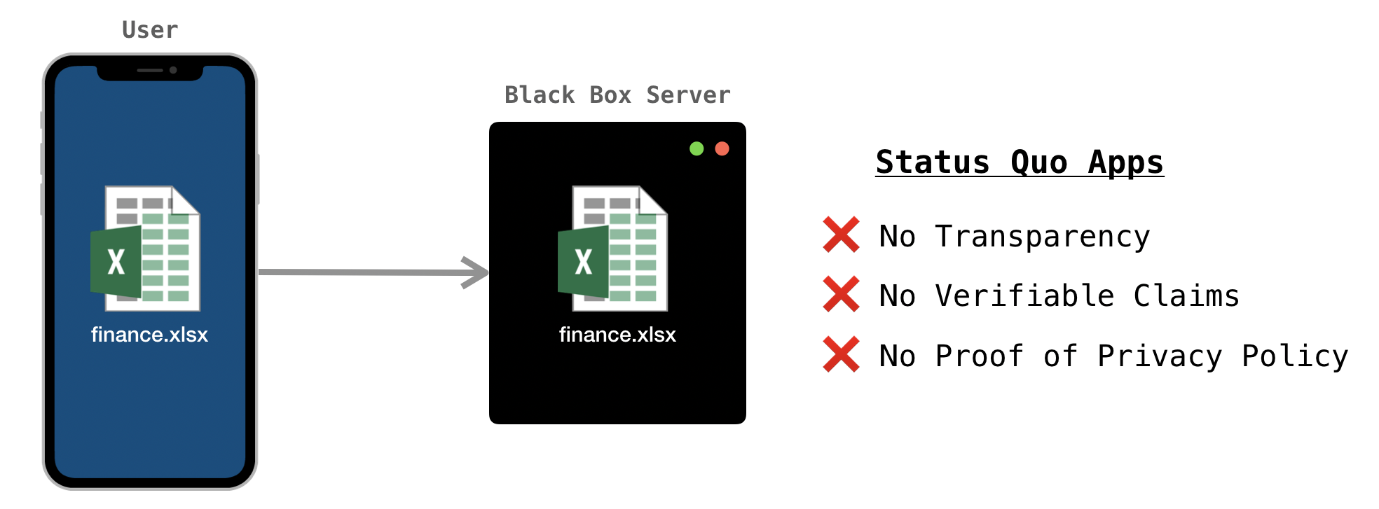 Diagram of phone transferring a secret document to a black box server.
